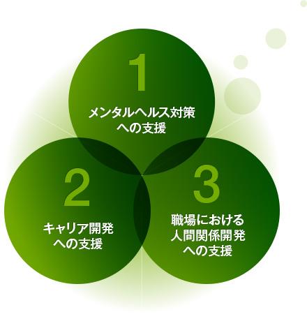 産業カウンセラー協会の3つの活動領域
